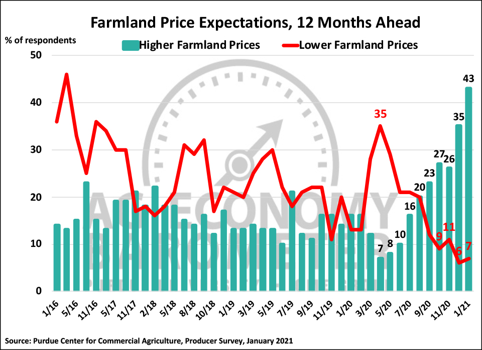 Figure 5. Farmland Price Expectations, 12 Months Ahead, January 2016-January 2021.