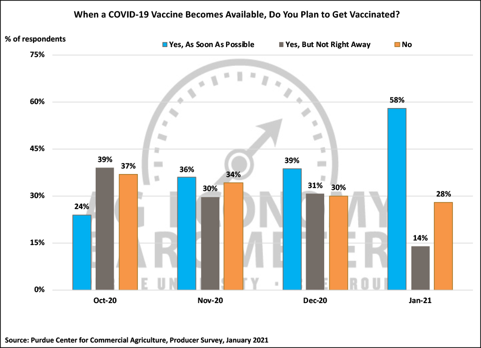 Figure 7. When A COVID-19 Vaccine Becomes Available, Do You Plan to Get Vaccinated?, October 2020-January 2021.
