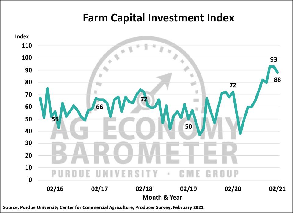 Figure 3. Farm Capital Investment Index, October 2015-February 2021.