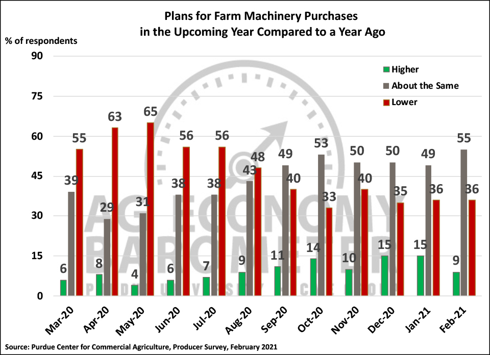 Figure 4. Plans for Farm Machinery Purchase in the Upcoming Year Compared to a Year Ago, March 2020-January 2021.