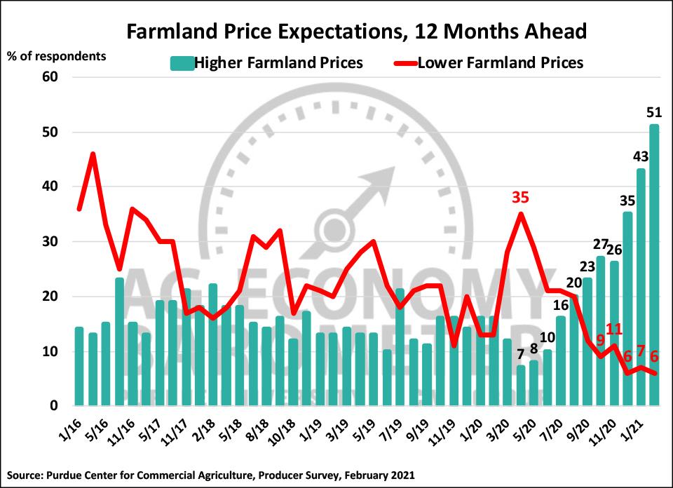 Figure 5. Farmland Price Expectations, 12 Months Ahead, January 2016-February 2021.