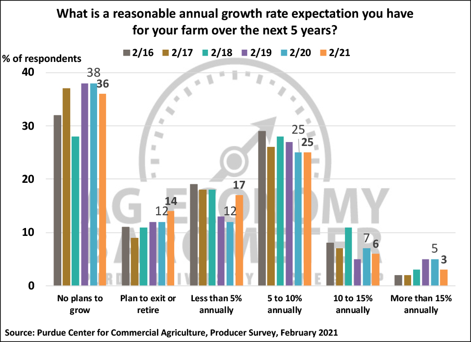 Figure 6. Annual Growth Rate Expectations for Your Farm Over the Next 5 Years, February 2016-February 2021.