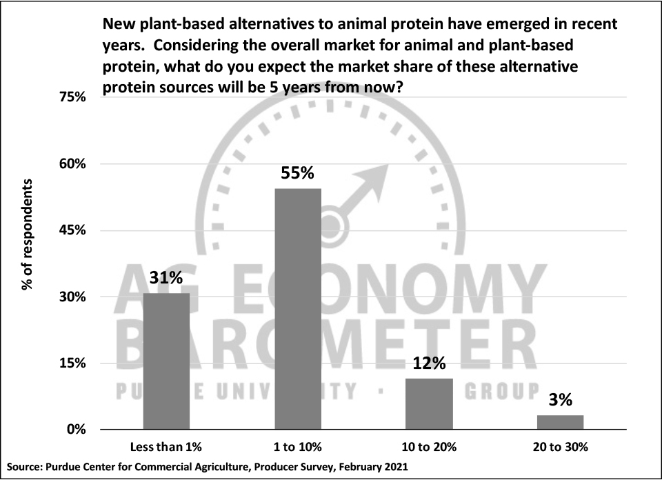 Figure 7. Ag Producers' Expectations for Market Share of Alternative Protein Sources 5 Years from Now, February 2021.