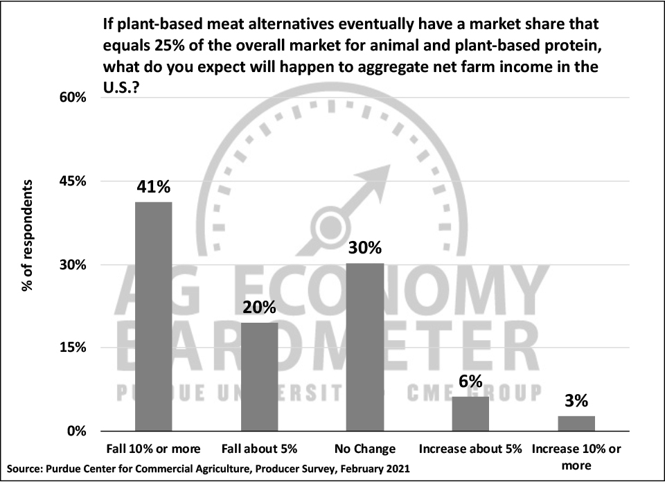Figure 8. Aggregate Change in Farm Income Expectations If Alternative Protein Equals 25% of Total Protein Market, February 2021.