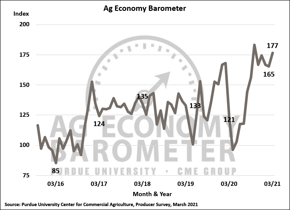 Figure 1. Purdue/CME Group Ag Economy Barometer, October 2015-March 2021.