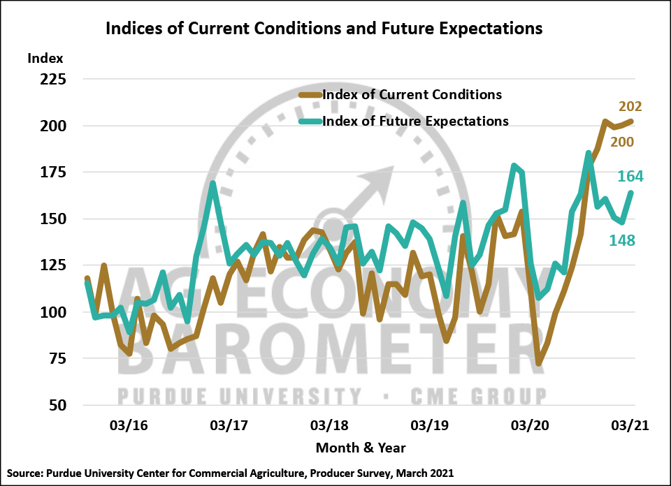 Figure 2. Indices of Current Conditions and Future Expectations, October 2015-March 2021.