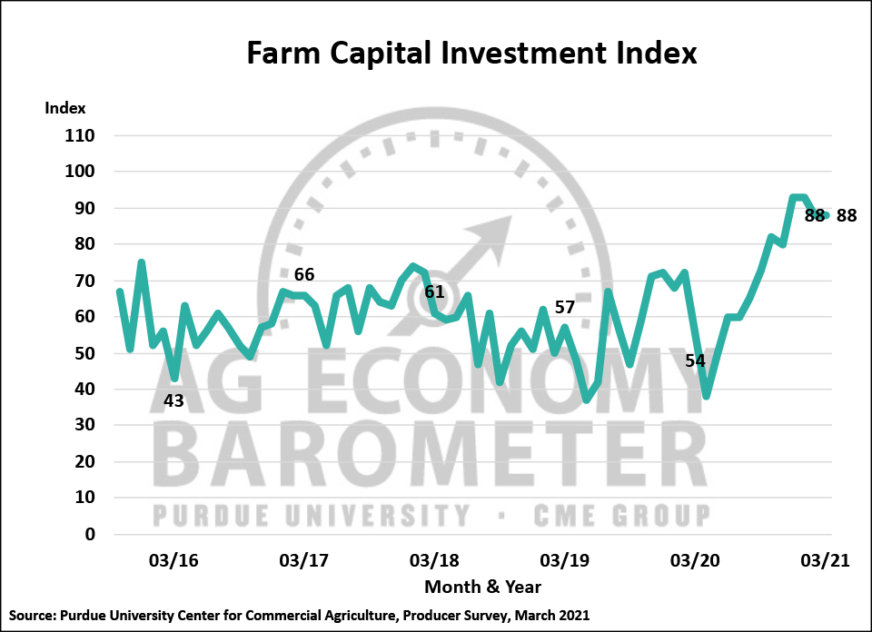 Figure 3. Farm Capital Investment Index, October 2015-March 2021.
