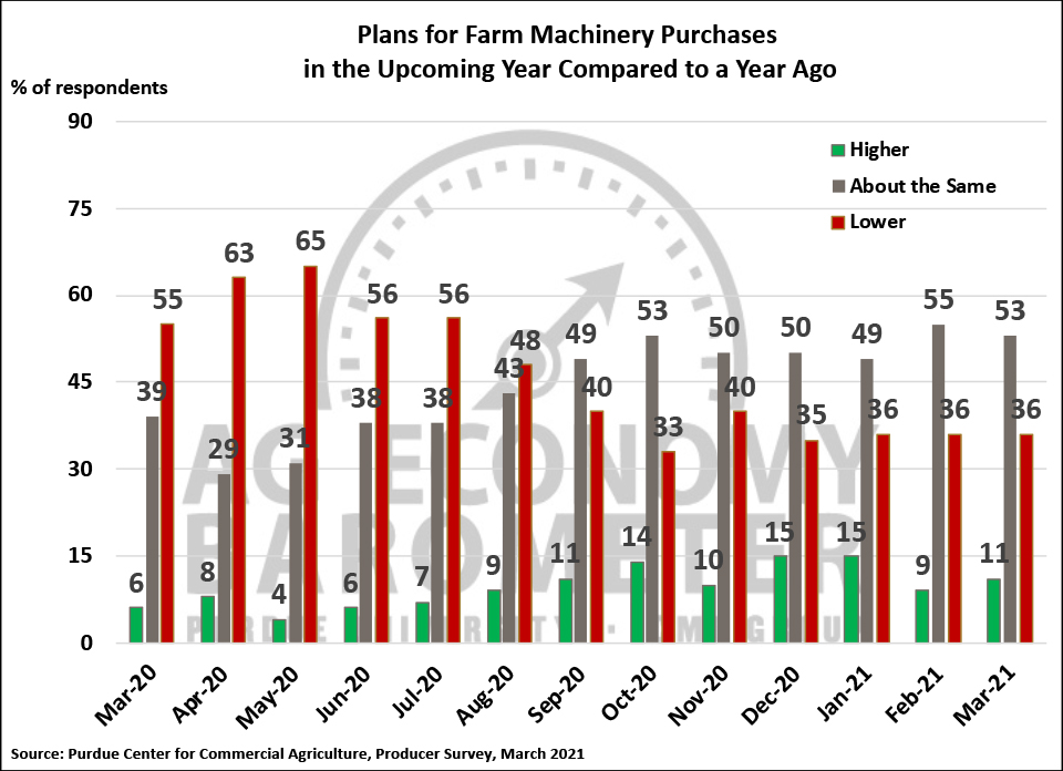 Figure 4. Plans for Farm Machinery Purchase in the Upcoming Year Compared to a Year Ago, March 2020-March 2021.