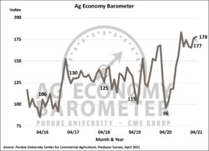 Ag Economy Barometer remains strong; producers concerned about possible changes in estate tax policy. (Purdue/CME Group Ag Economy Barometer/James Mintert). https://www.purdue.edu/uns/images/2021/ag-baramoter-421LO.jpg
