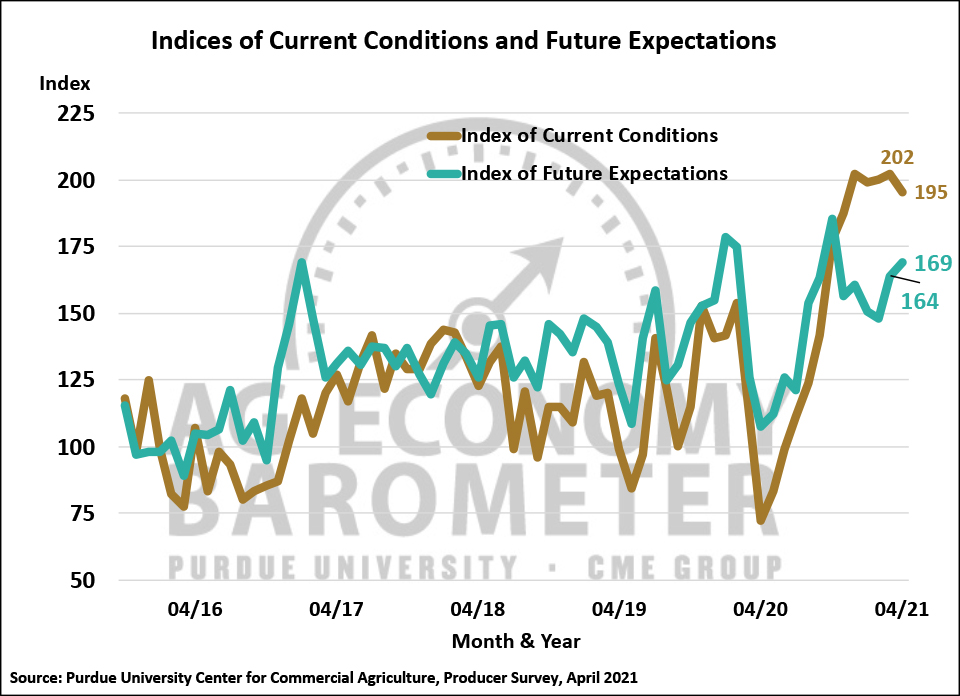 Figure 2. Indices of Current Conditions and Future Expectations, October 2015-April 2021.