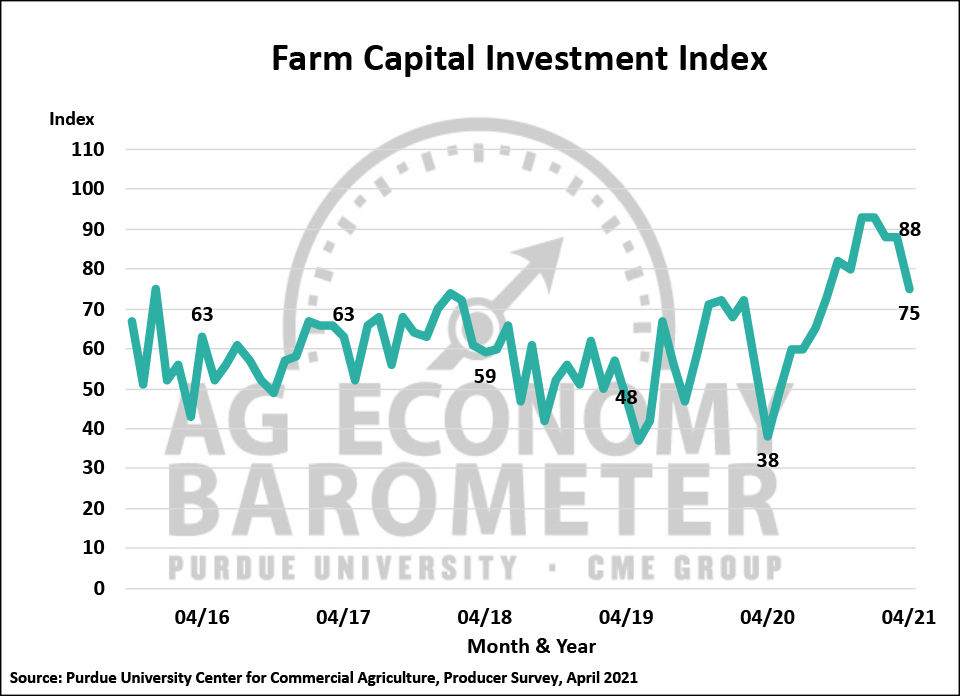 Figure 3. Farm Capital Investment Index, October 2015-April 2021.