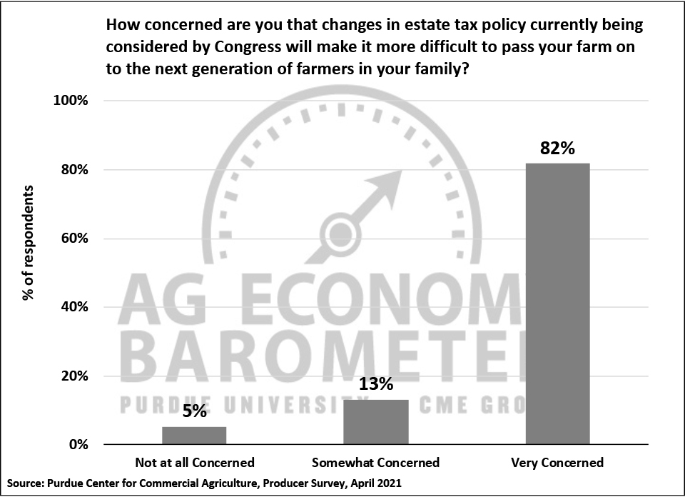 Figure 7. How Concerned Are You That Changes in Estate Tax Policy Being Considered by Congress Will Make It More Difficult to Pass Your Farm on to the Next Generation of Farmers in Your Family? April 2021.