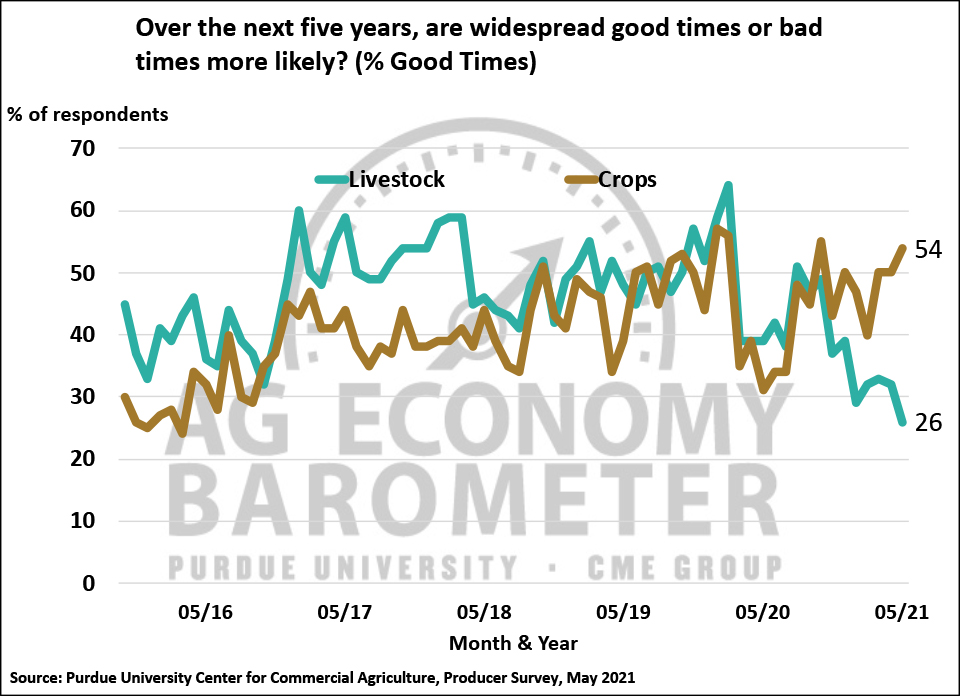 Figure 8. Percentage of Producers Expecting Widespread Good Times for Crop vs. Livestock Producers, October 2015-May 2021.