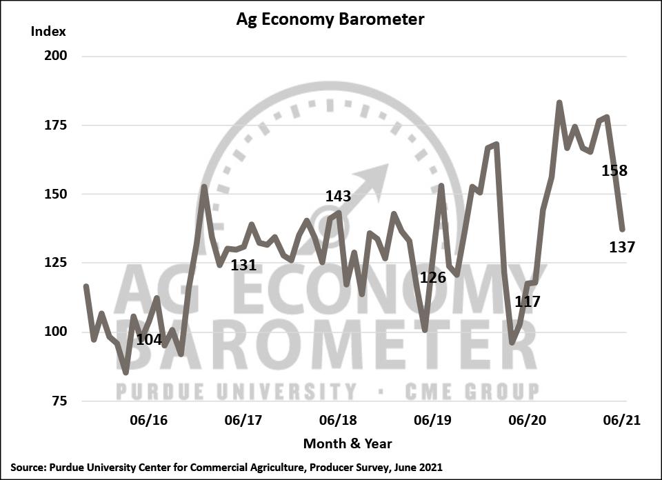 Figure 1. Purdue/CME Group Ag Economy Barometer, October 2015-June 2021.