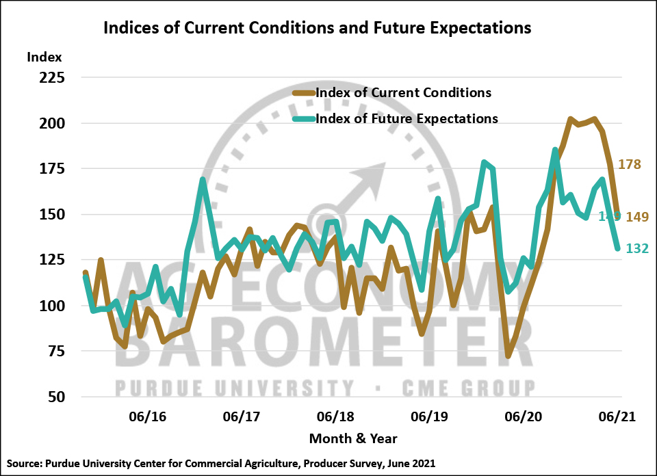 Figure 2. Indices of Current Conditions and Future Expectations, October 2015-June 2021.