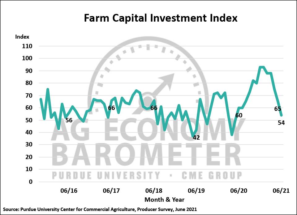 Figure 3. Farm Capital Investment Index, October 2015-June 2021.