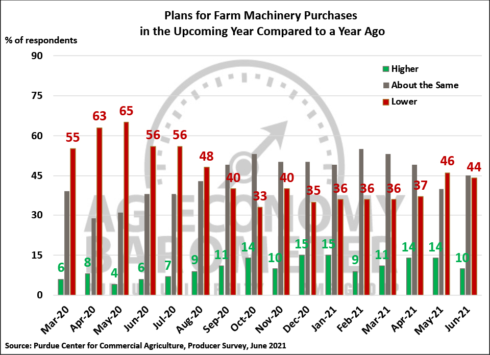Figure 4. Plans for Farm Machinery Purchase in the Upcoming Year Compared to a Year Ago, March 2020-June 2021.