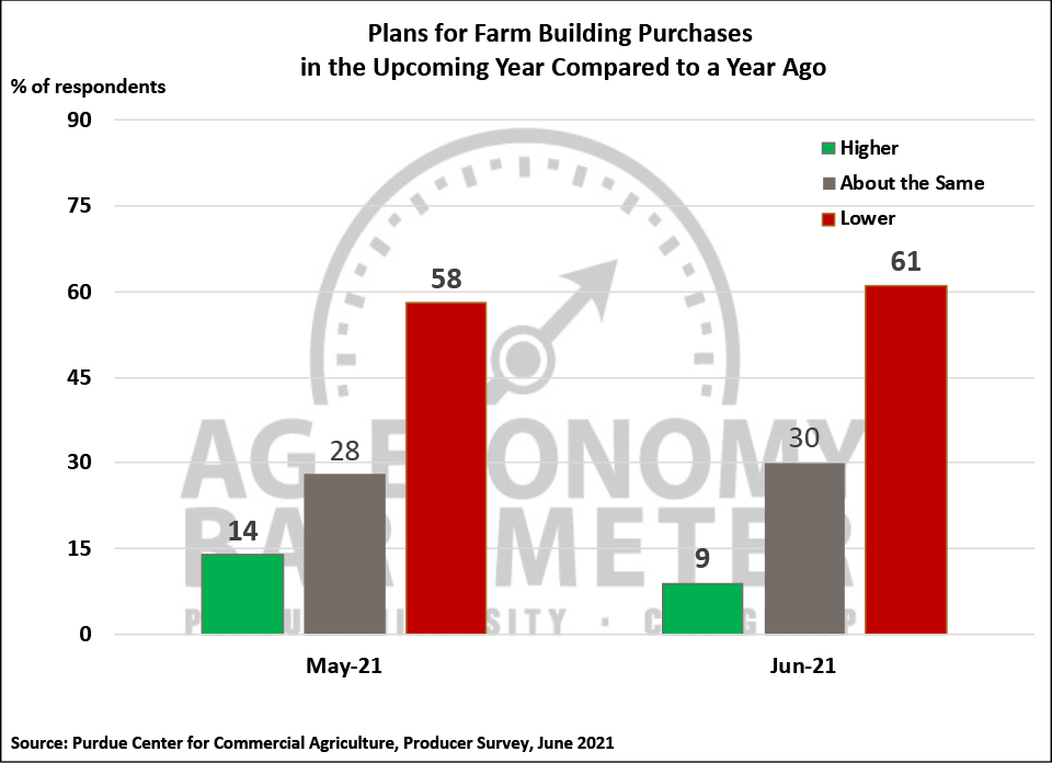 Figure 5. Plans for Constructing New Farm Buildings and Grain Bins, May-June 2021.