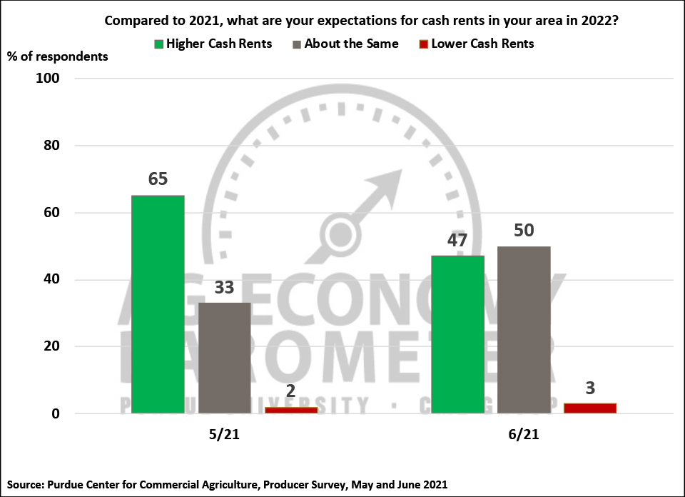 Figure 7. What Are Your Expectations for Cash Rents in Your Area in 2022?, May-June 2021.