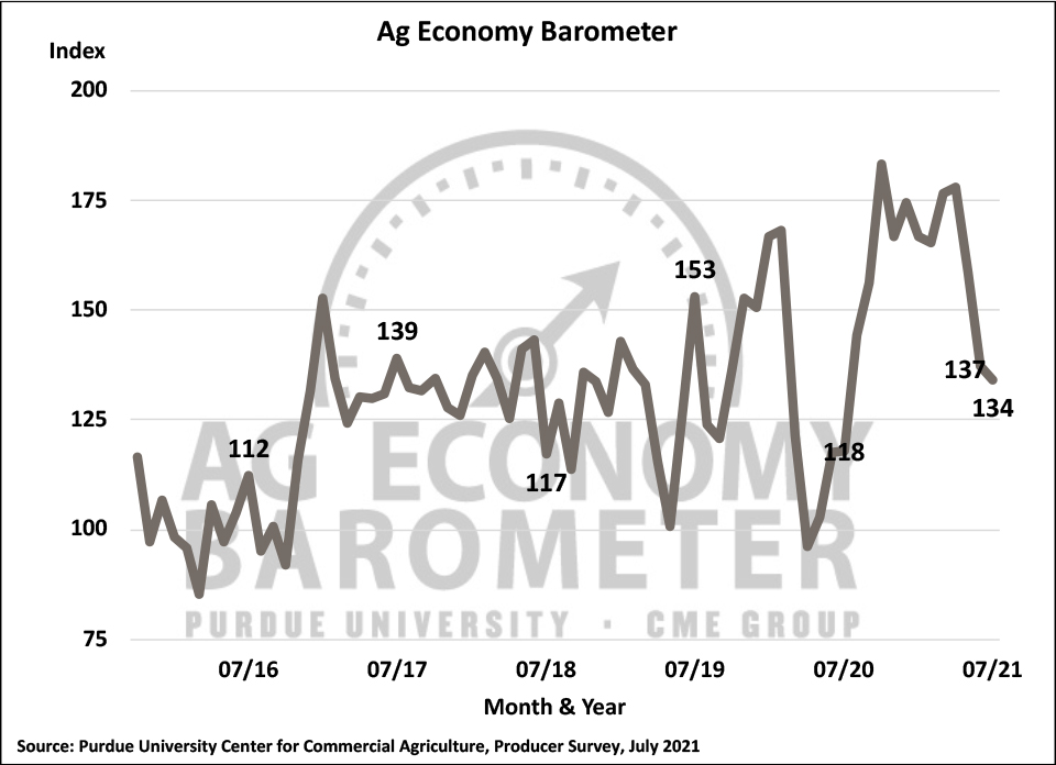 Figure 1. Purdue/CME Group Ag Economy Barometer, October 2015-July 2021.