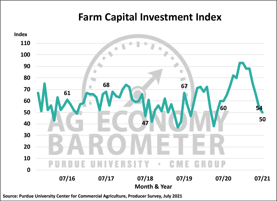 Figure 3. Farm Capital Investment Index, October 2015-July 2021.