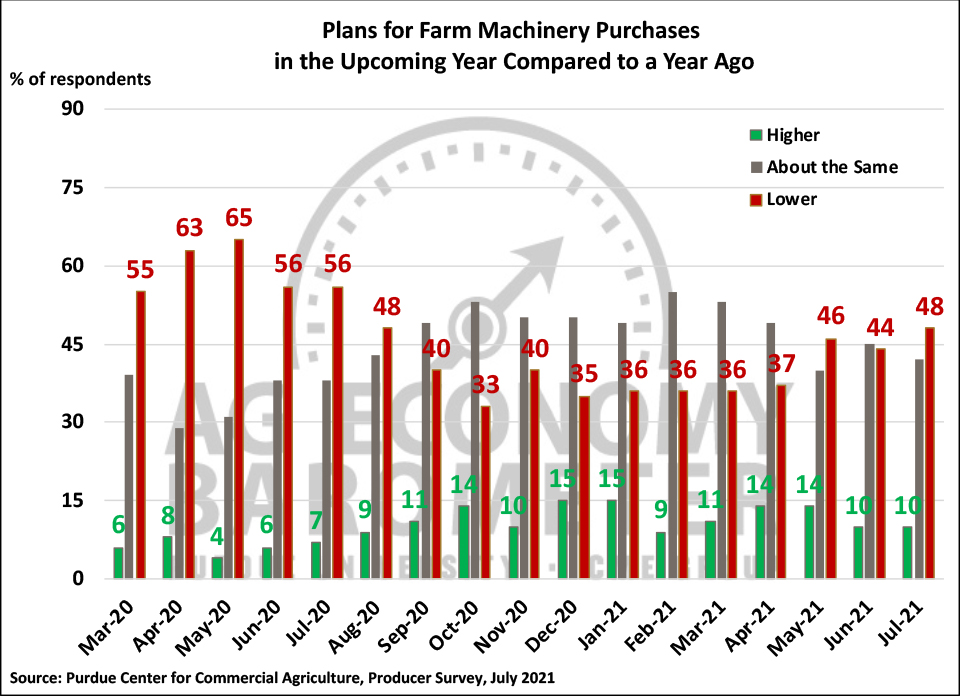 Figure 4. Plans for Farm Machinery Purchase in the Upcoming Year Compared to a Year Ago, March 2020-July 2021.