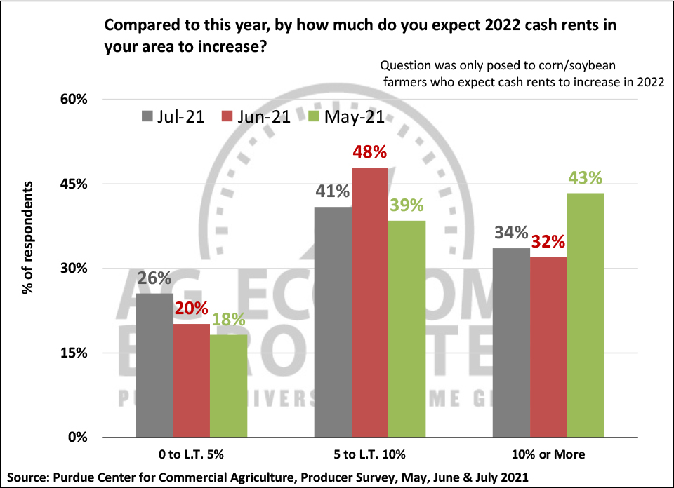Figure 7. What Are Your Expectations for Cash Rents in Your Area in 2022?, May, June, July 2021.