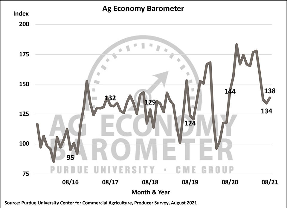 Figure 1. Purdue/CME Group Ag Economy Barometer, October 2015-August 2021.