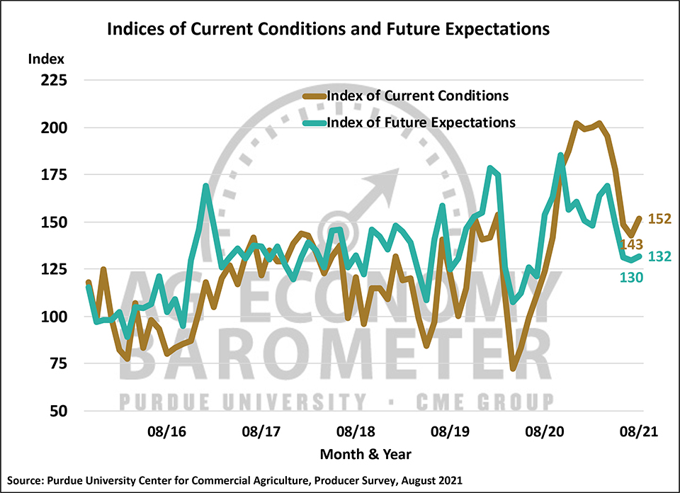 Figure 2. Indices of Current Conditions and Future Expectations, October 2015-August 2021.