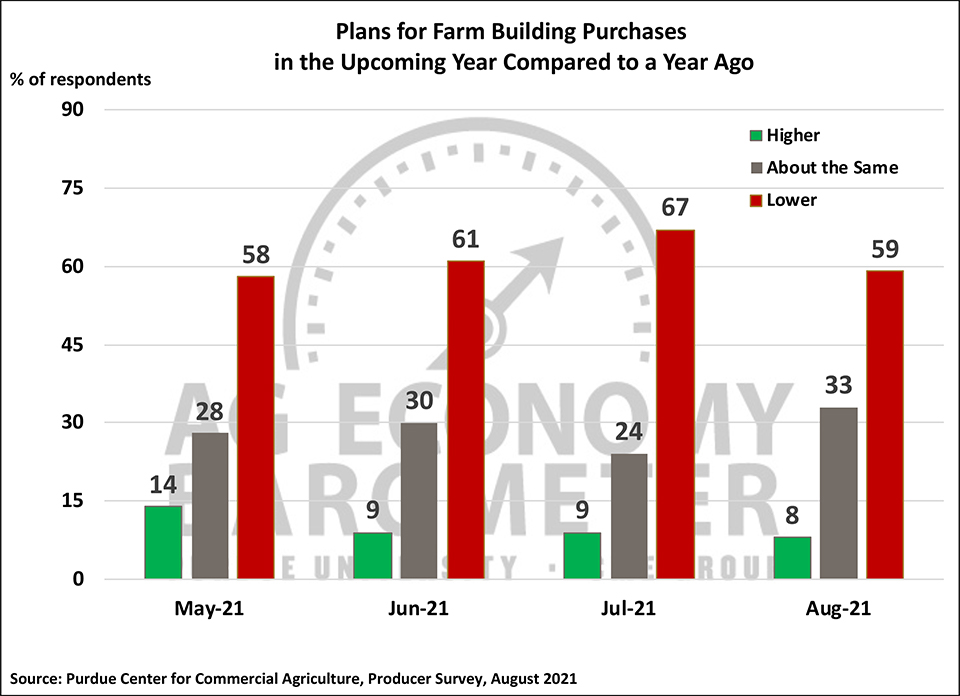 Figure 5. Plans for Constructing New Farm Buildings and Grain Bins, May-July 2021.