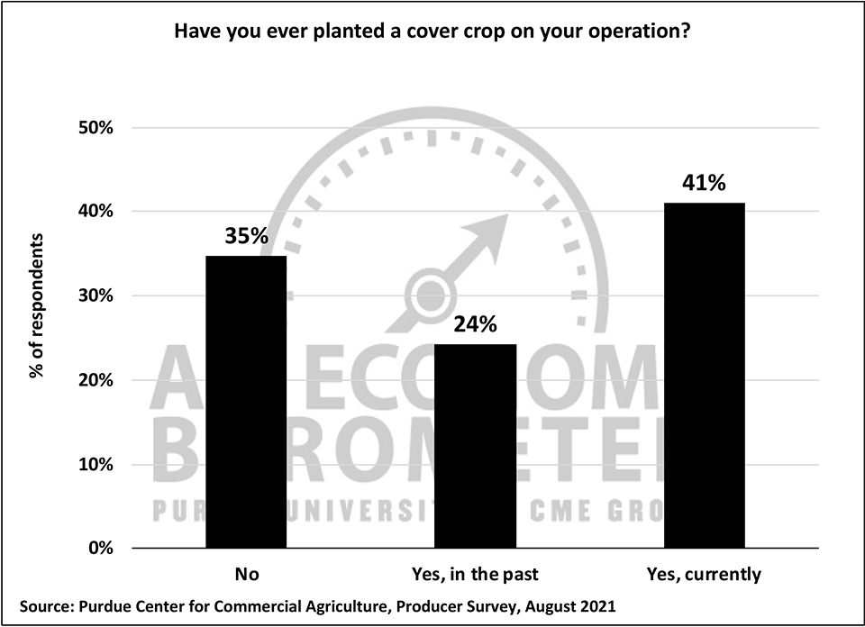 Figure 8. Have you ever planted a cover crop on your operation?, August 2021.