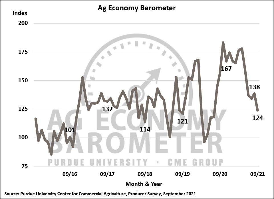 Figure 1. Purdue/CME Group Ag Economy Barometer, October 2015-September 2021.
