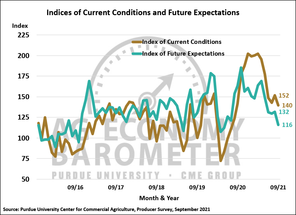Figure 2. Indices of Current Conditions and Future Expectations, October 2015-September 2021.