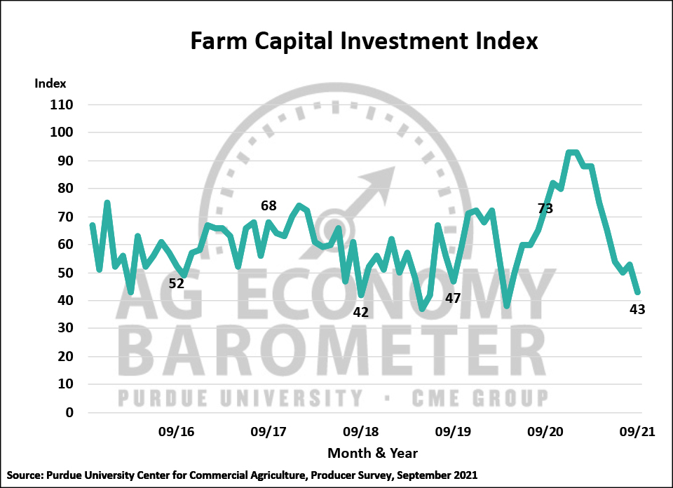 Figure 3. Farm Capital Investment Index, October 2015-September 2021.