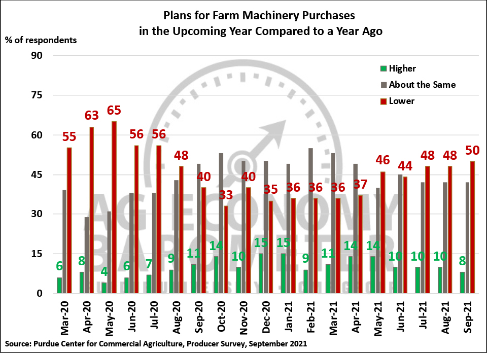 Figure 4. Plans for Farm Machinery Purchase in the Upcoming Year Compared to a Year Ago, March 2020-September 2021.