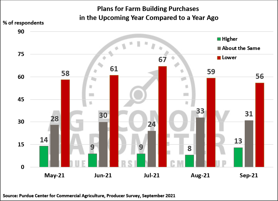 Figure 5. Plans for Constructing New Farm Buildings and Grain Bins, May-September 2021.
