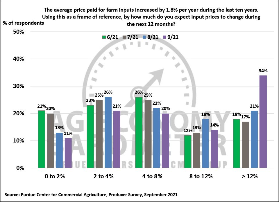 Figure 6. Farm Input Price Expectations During the Next 12 Months, June-September 2021.