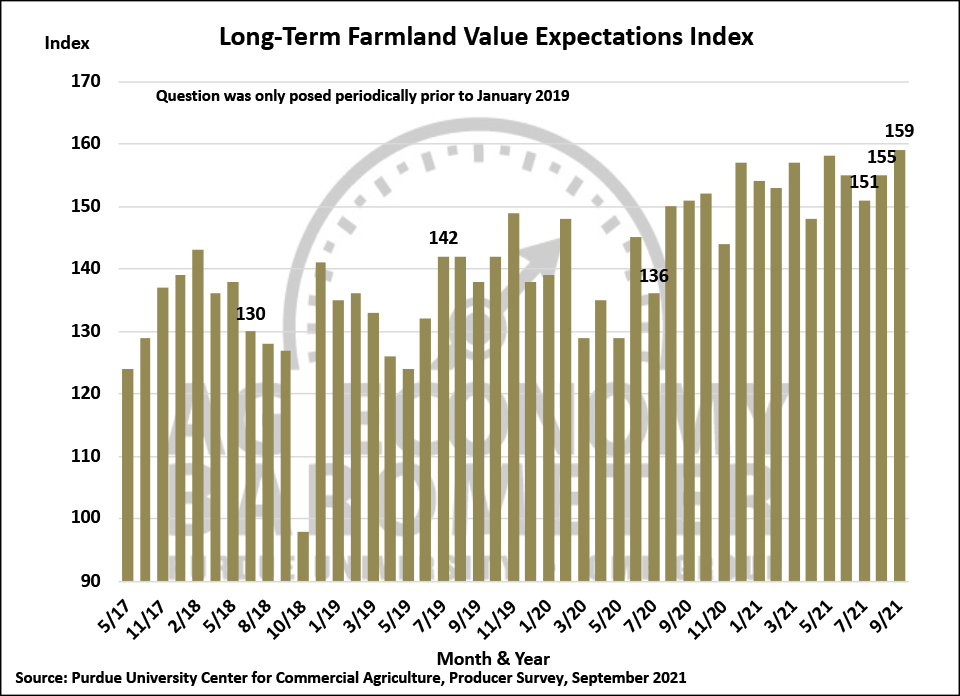 Figure 7. Long-Term Farmland Value Expectations Index, May 2017-September 2021.
