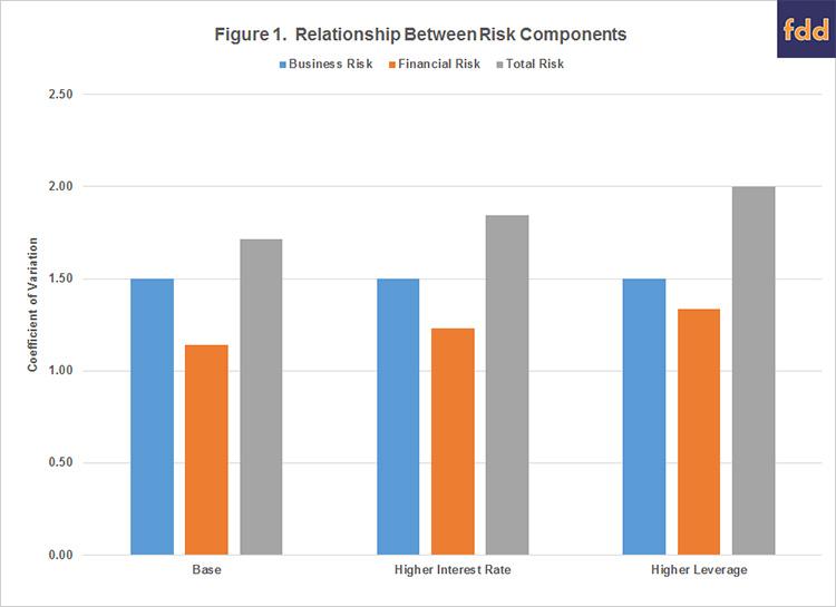 Figure 1. Relationship between risk components
