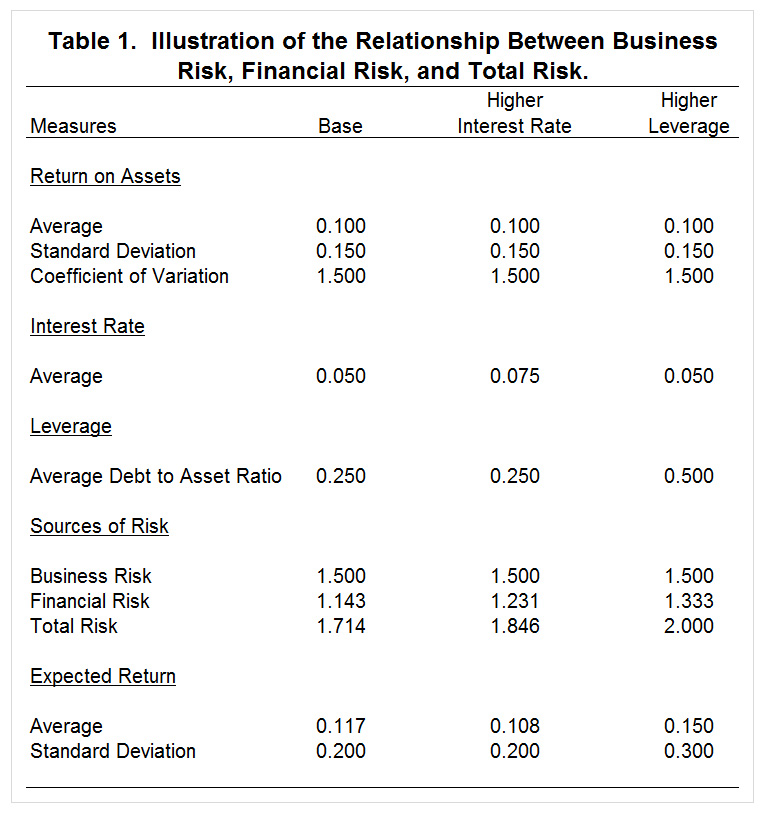 Table 1. Relationship between business, financial and total risk.