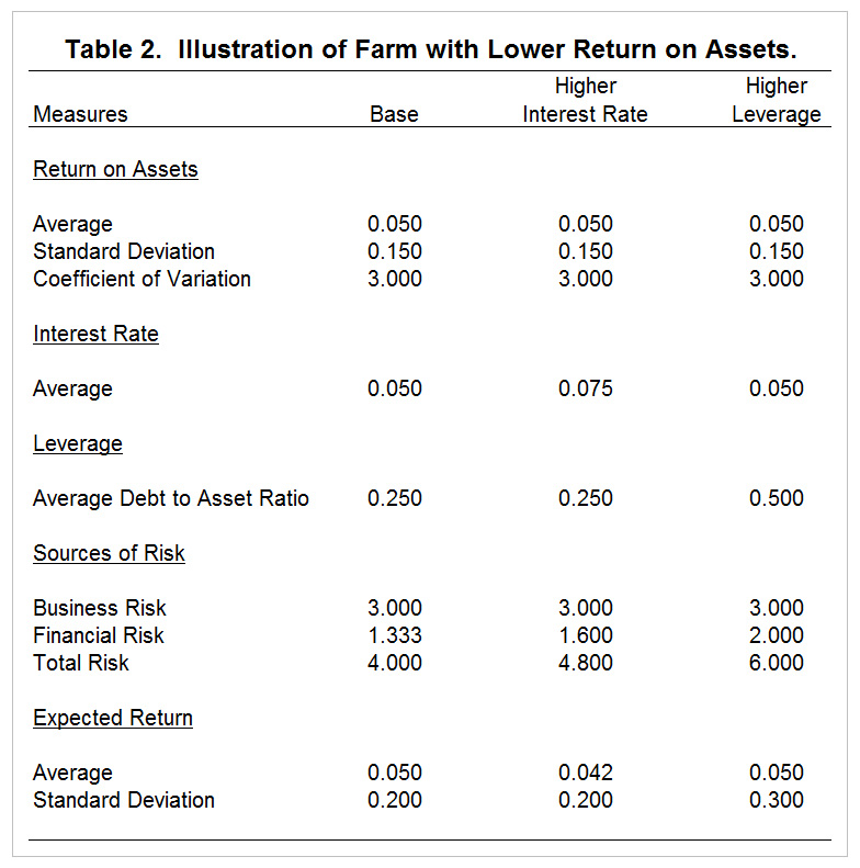 Table 2. Farm with lover return on assets.
