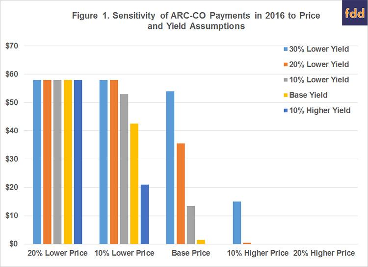 Figure 1. Sensitivity of ARC-CO Payments