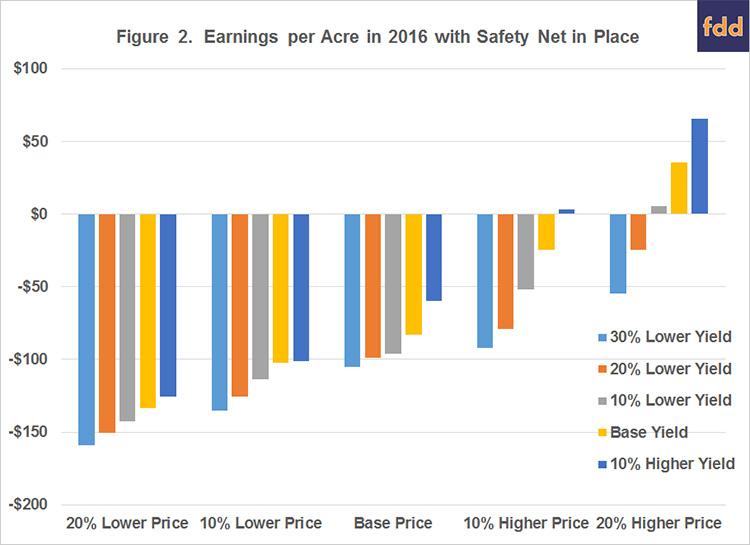 Figure 2. Earnings per Acre in 2016