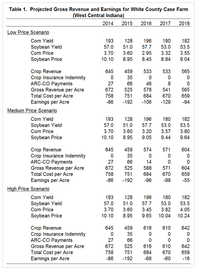 Table 1. Projected Gross Revenue and Earnings