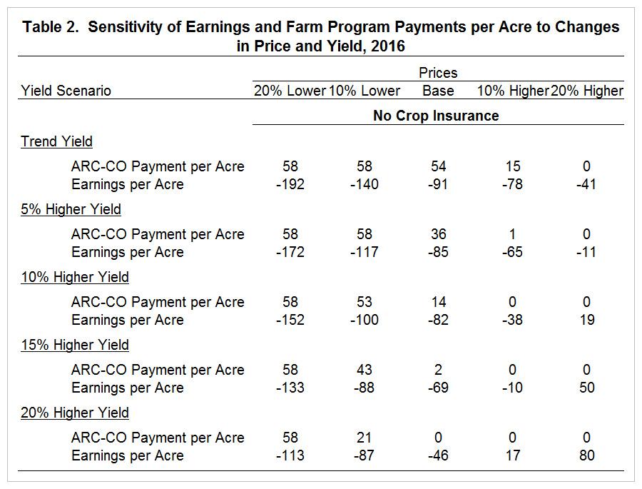 Table 2. Sensitivity of Earnings