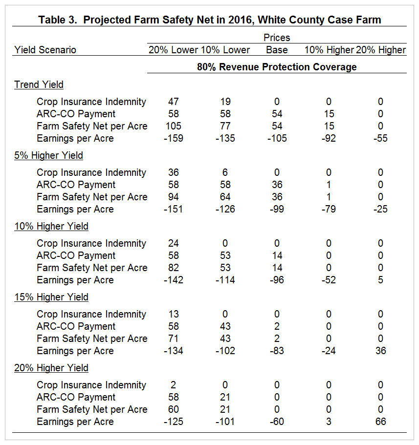 Table 3. Projected Farm Safety Net in 2016