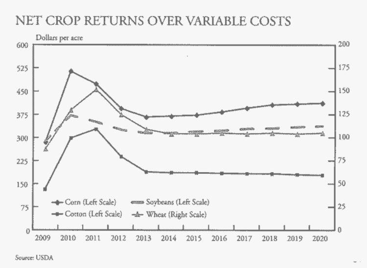 Chart 1. Net Crop Returns Over Variable Costs