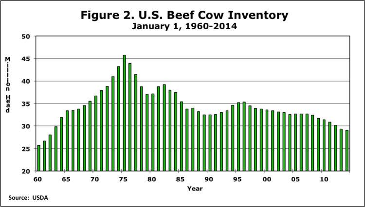 Figure 2. U.S. Beef Cow Inventory