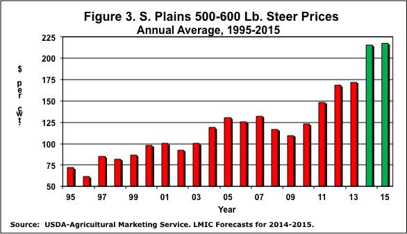 Figure 3. S. Plains 500-600 LB. Steer Prices