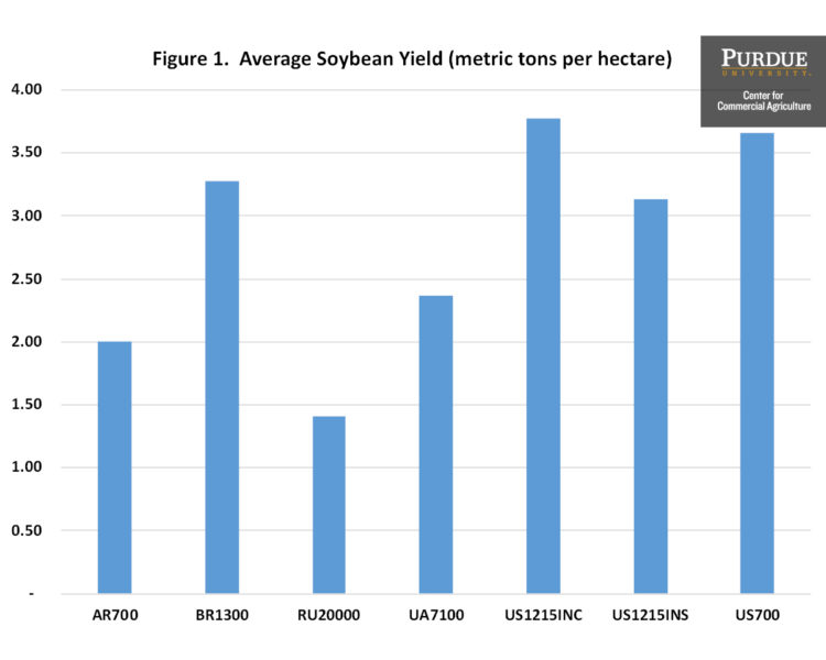 Figure 1. Average Soybean Yield (metric tons per hectare)